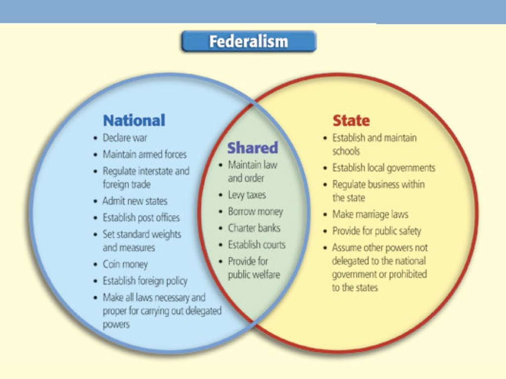 federalism u s constitution popular sovereignty · limited government · separation of powers